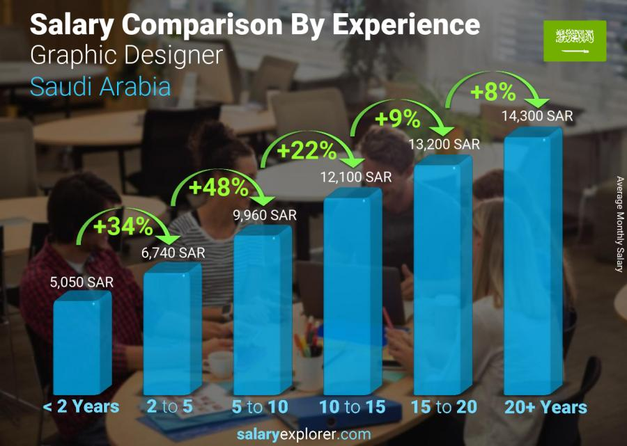 Salary comparison by years of experience monthly Saudi Arabia Graphic Designer