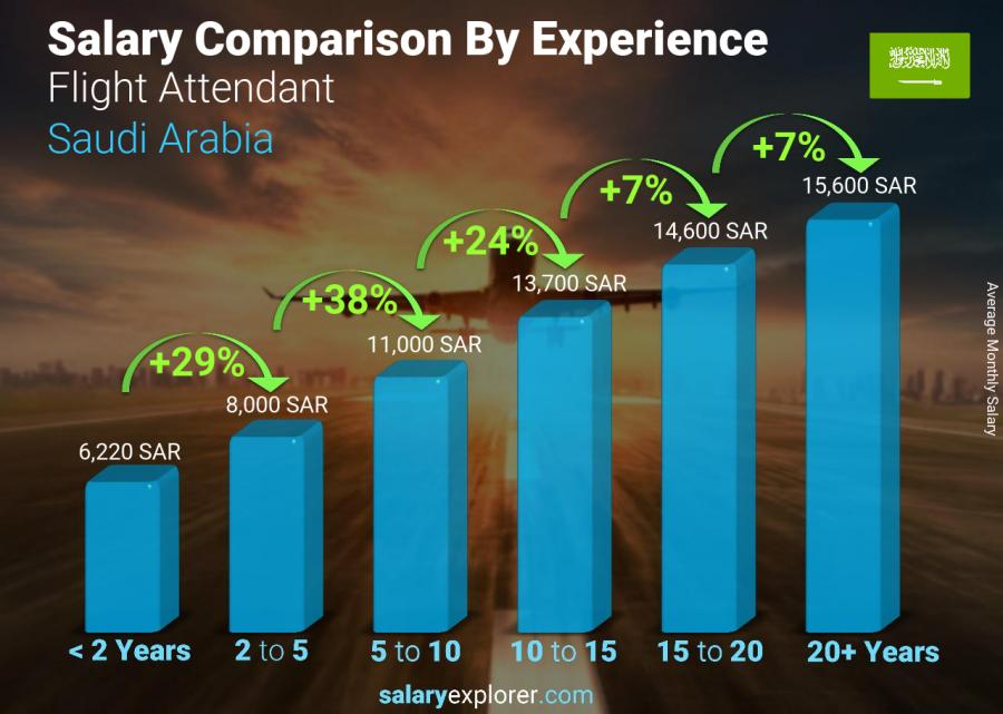 Salary comparison by years of experience monthly Saudi Arabia Flight Attendant