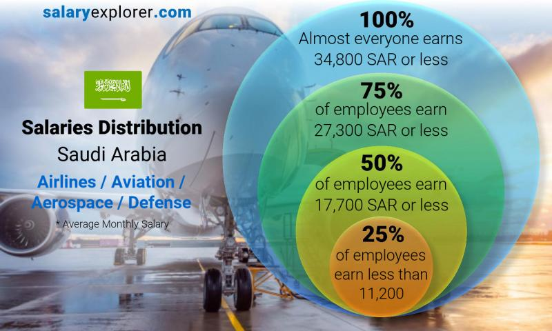 Median and salary distribution monthly Saudi Arabia Airlines / Aviation / Aerospace / Defense