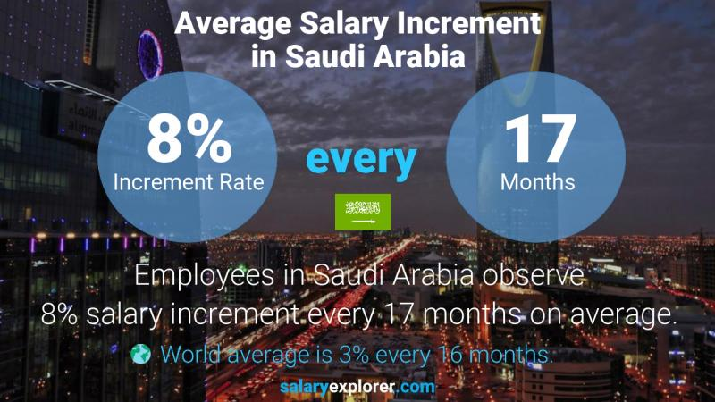 Annual Salary Increment Rate Saudi Arabia