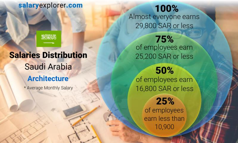 Median and salary distribution monthly Saudi Arabia Architecture