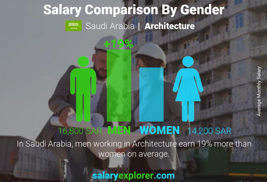 Salary comparison by gender monthly Saudi Arabia Architecture
