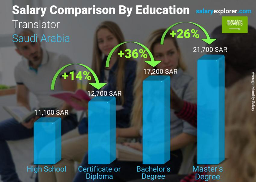 Salary comparison by education level monthly Saudi Arabia Translator