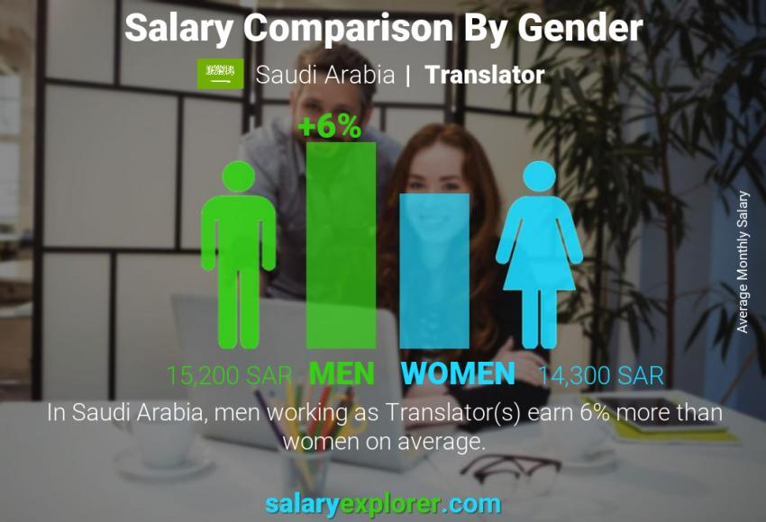 Salary comparison by gender monthly Saudi Arabia Translator