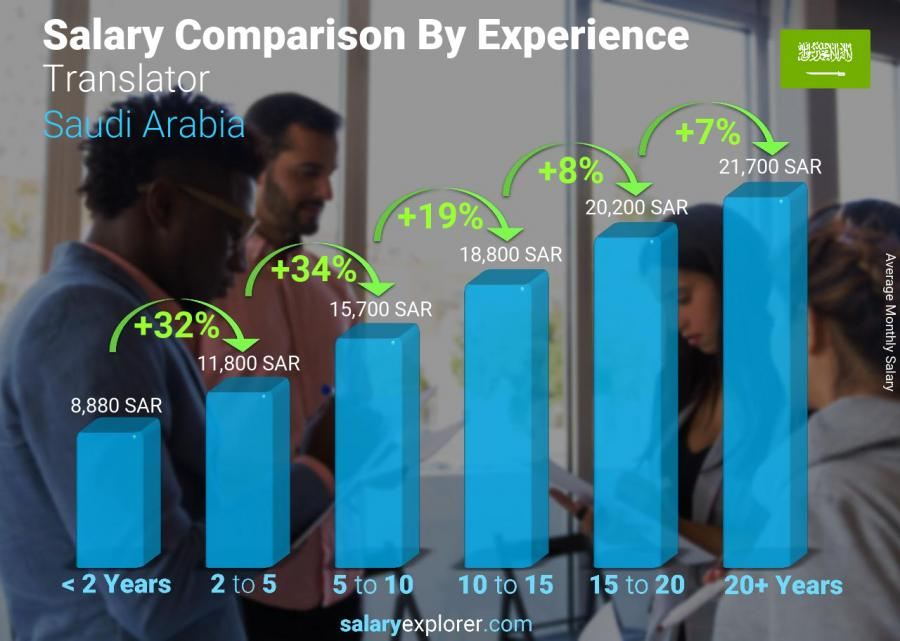 Salary comparison by years of experience monthly Saudi Arabia Translator