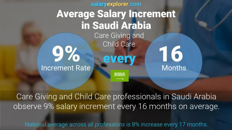 Annual Salary Increment Rate Saudi Arabia Care Giving and Child Care