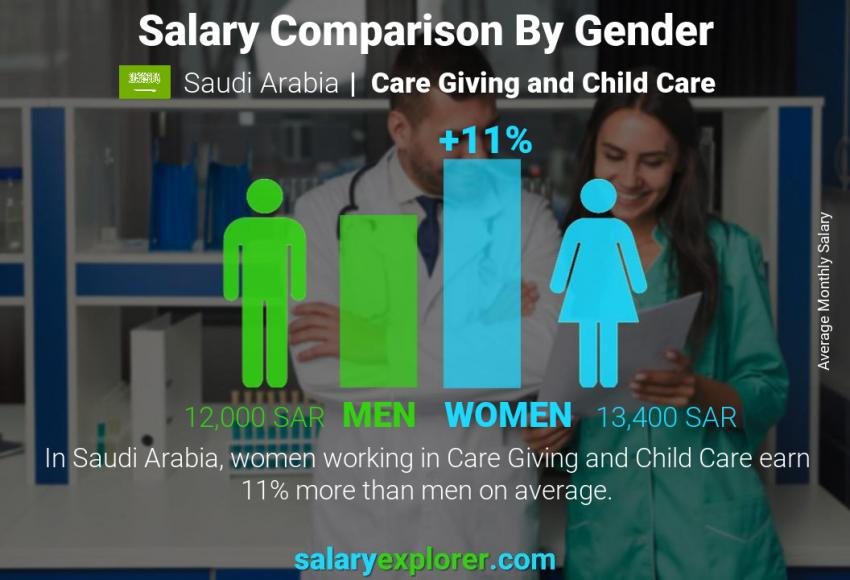 Salary comparison by gender monthly Saudi Arabia Care Giving and Child Care