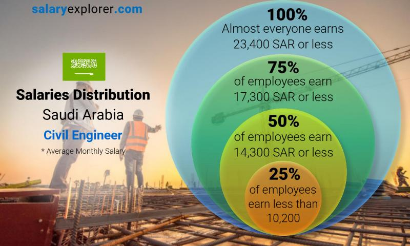 Median and salary distribution monthly Saudi Arabia Civil Engineer