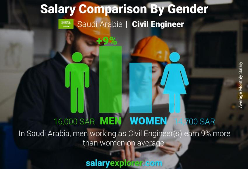 Salary comparison by gender monthly Saudi Arabia Civil Engineer