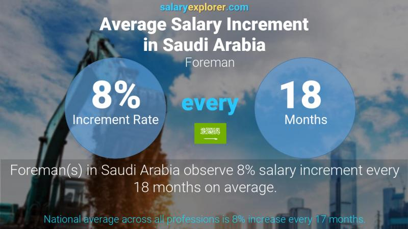 Annual Salary Increment Rate Saudi Arabia Foreman