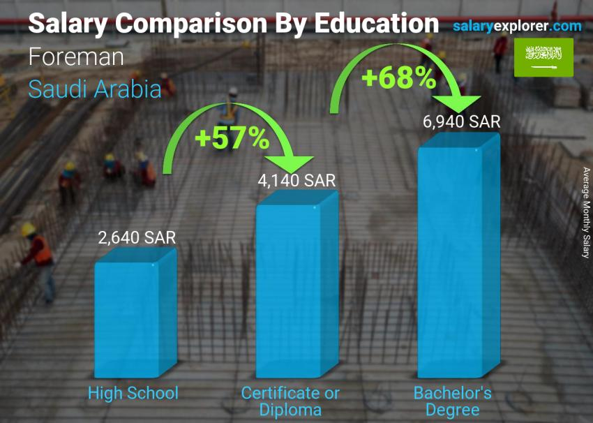 Salary comparison by education level monthly Saudi Arabia Foreman