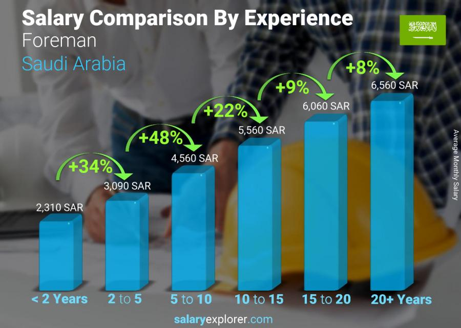 Salary comparison by years of experience monthly Saudi Arabia Foreman