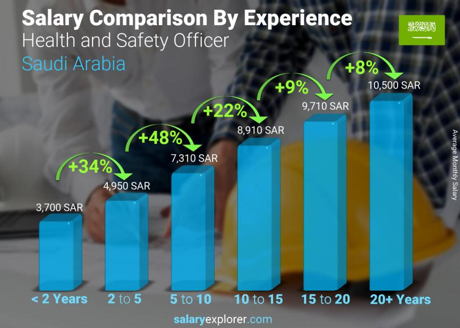 Salary comparison by years of experience monthly Saudi Arabia Health and Safety Officer