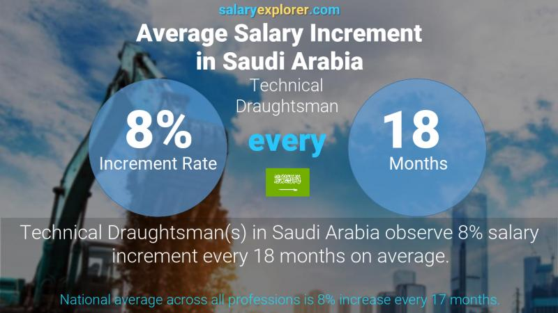 Annual Salary Increment Rate Saudi Arabia Technical Draughtsman