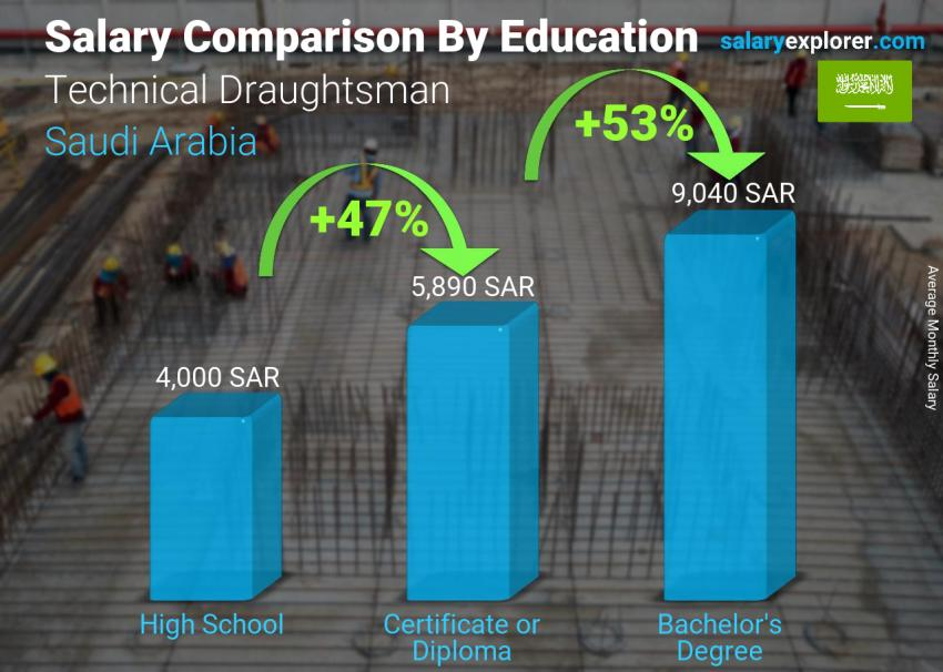 Salary comparison by education level monthly Saudi Arabia Technical Draughtsman