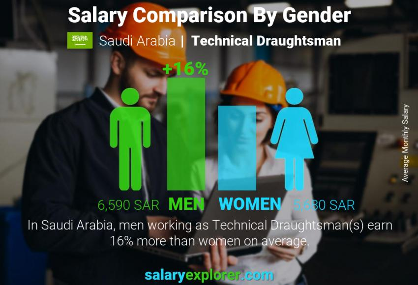 Salary comparison by gender monthly Saudi Arabia Technical Draughtsman