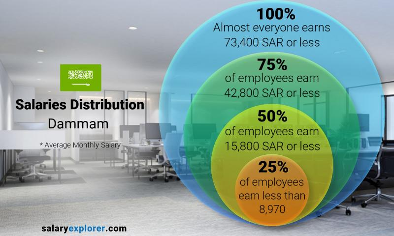 Median and salary distribution monthly Dammam