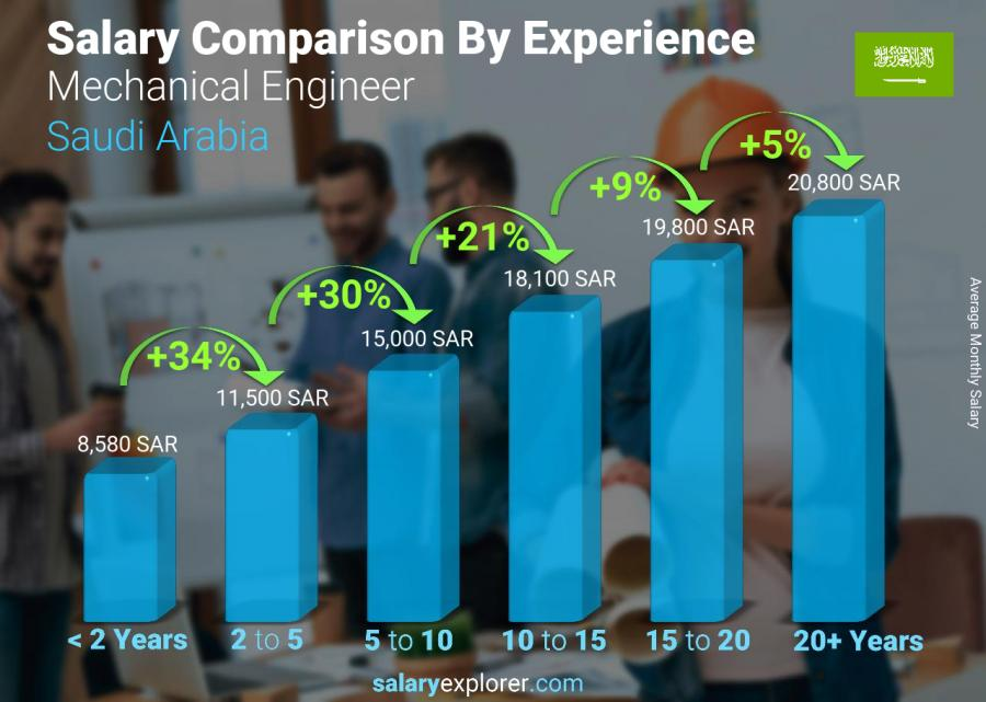 Salary comparison by years of experience monthly Saudi Arabia Mechanical Engineer
