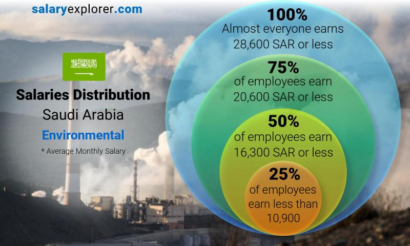 Median and salary distribution monthly Saudi Arabia Environmental