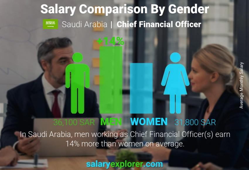 Salary comparison by gender monthly Saudi Arabia Chief Financial Officer