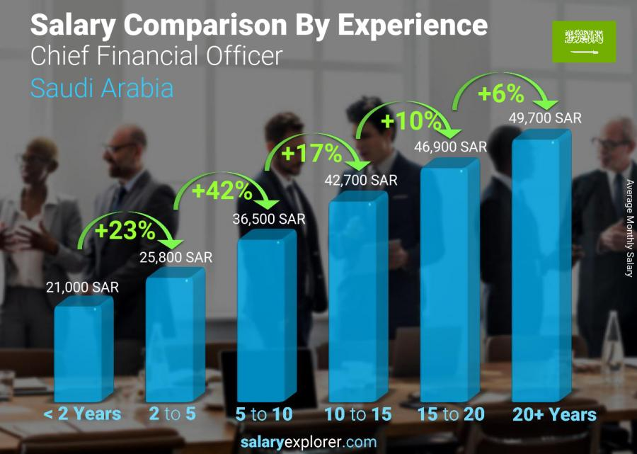 Salary comparison by years of experience monthly Saudi Arabia Chief Financial Officer