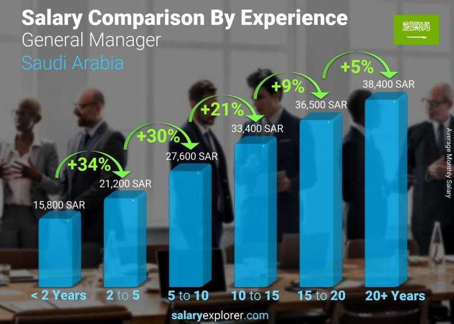 Salary comparison by years of experience monthly Saudi Arabia General Manager