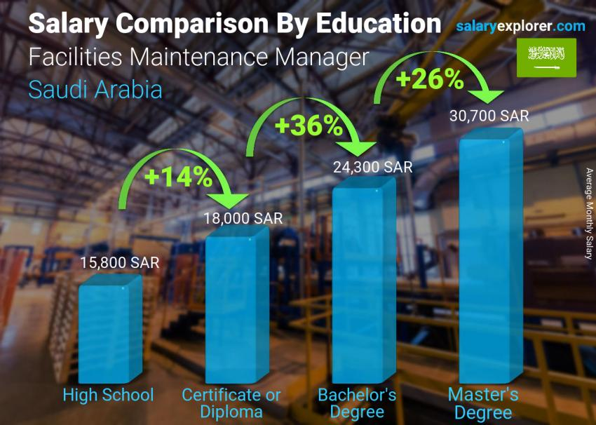 Salary comparison by education level monthly Saudi Arabia Facilities Maintenance Manager