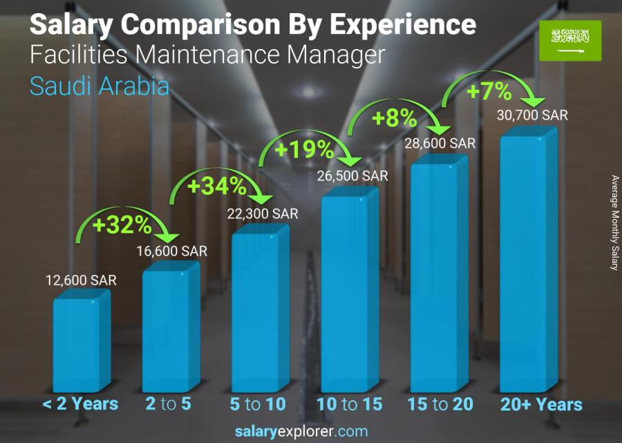 Salary comparison by years of experience monthly Saudi Arabia Facilities Maintenance Manager