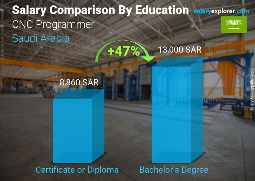 Salary comparison by education level monthly Saudi Arabia CNC Programmer