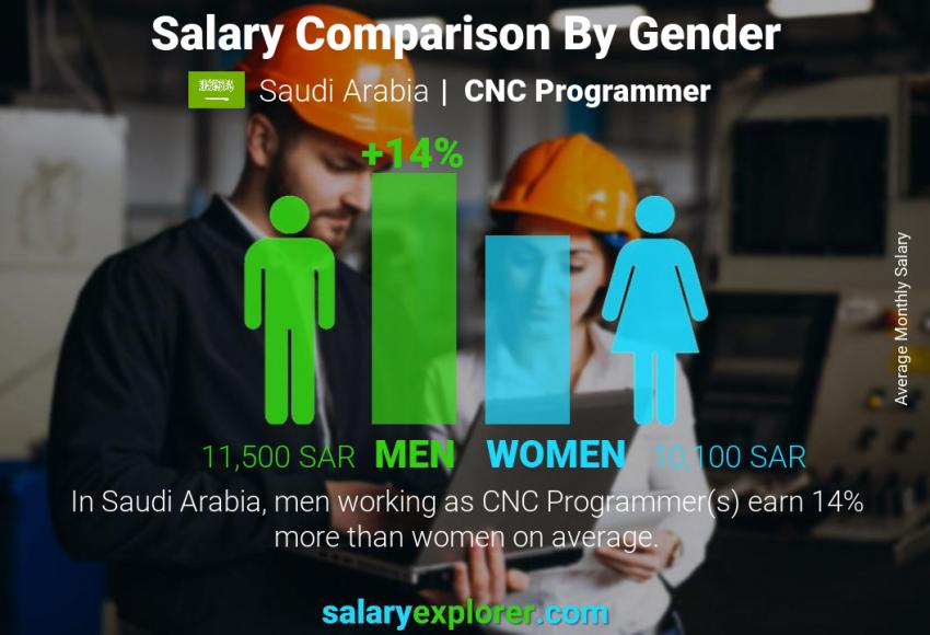 Salary comparison by gender monthly Saudi Arabia CNC Programmer