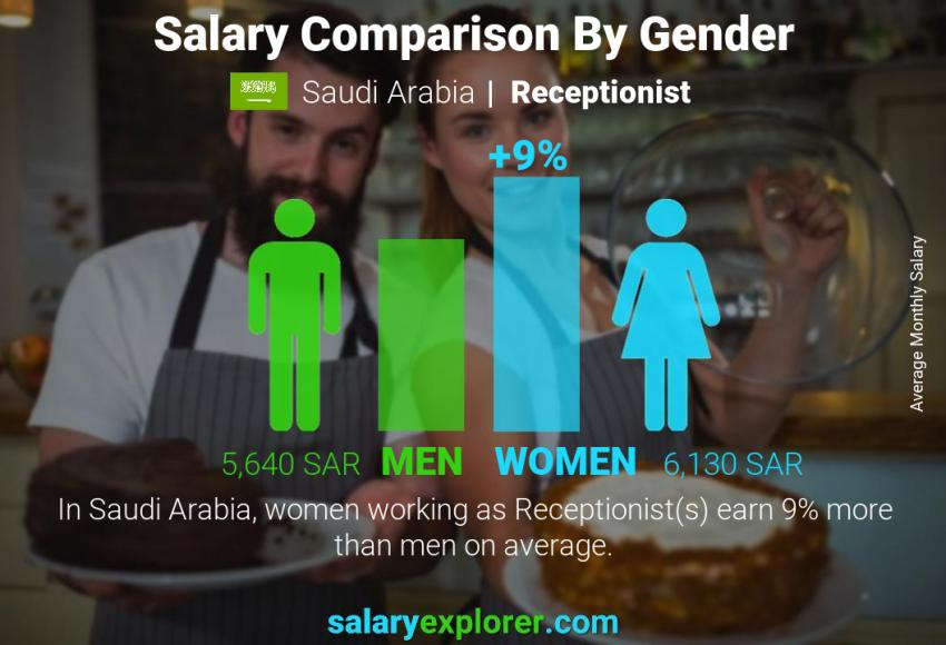 Salary comparison by gender monthly Saudi Arabia Receptionist