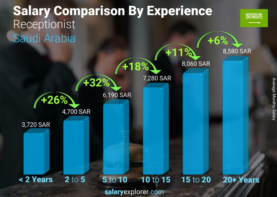 Salary comparison by years of experience monthly Saudi Arabia Receptionist