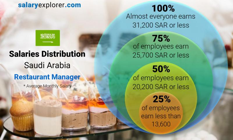 Median and salary distribution monthly Saudi Arabia Restaurant Manager