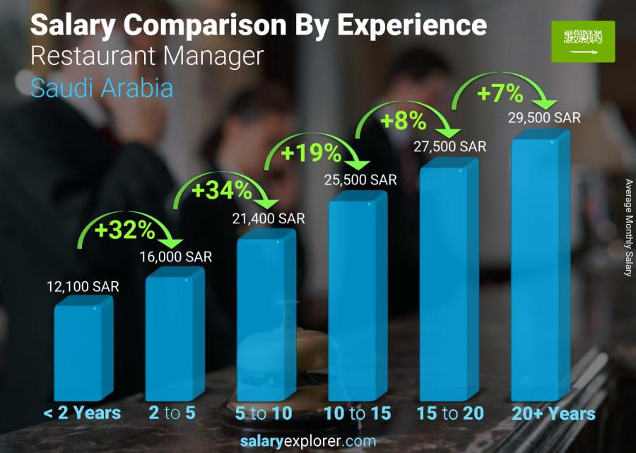 Salary comparison by years of experience monthly Saudi Arabia Restaurant Manager
