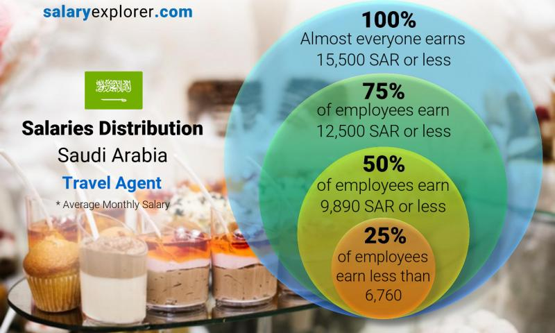 Median and salary distribution monthly Saudi Arabia Travel Agent