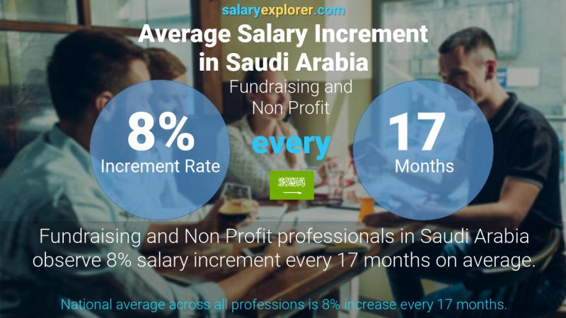 Annual Salary Increment Rate Saudi Arabia Fundraising and Non Profit