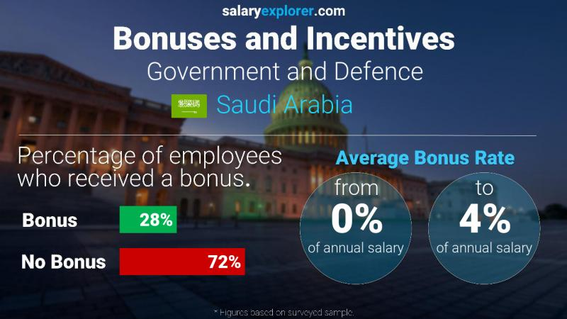 Annual Salary Bonus Rate Saudi Arabia Government and Defence