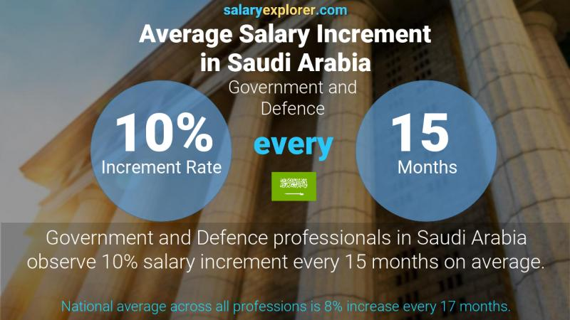 Annual Salary Increment Rate Saudi Arabia Government and Defence
