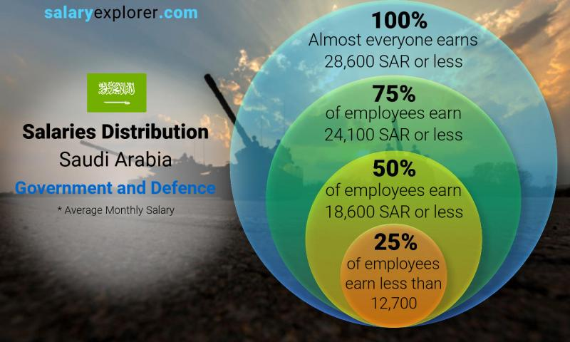 Median and salary distribution monthly Saudi Arabia Government and Defence