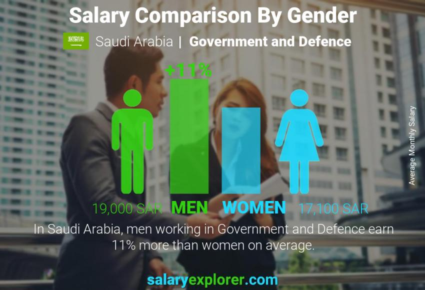 Salary comparison by gender monthly Saudi Arabia Government and Defence