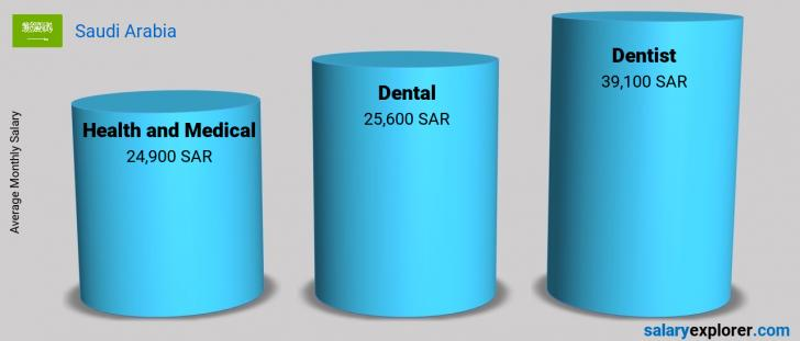 Salary Comparison Between Dentist and Health and Medical monthly Saudi Arabia