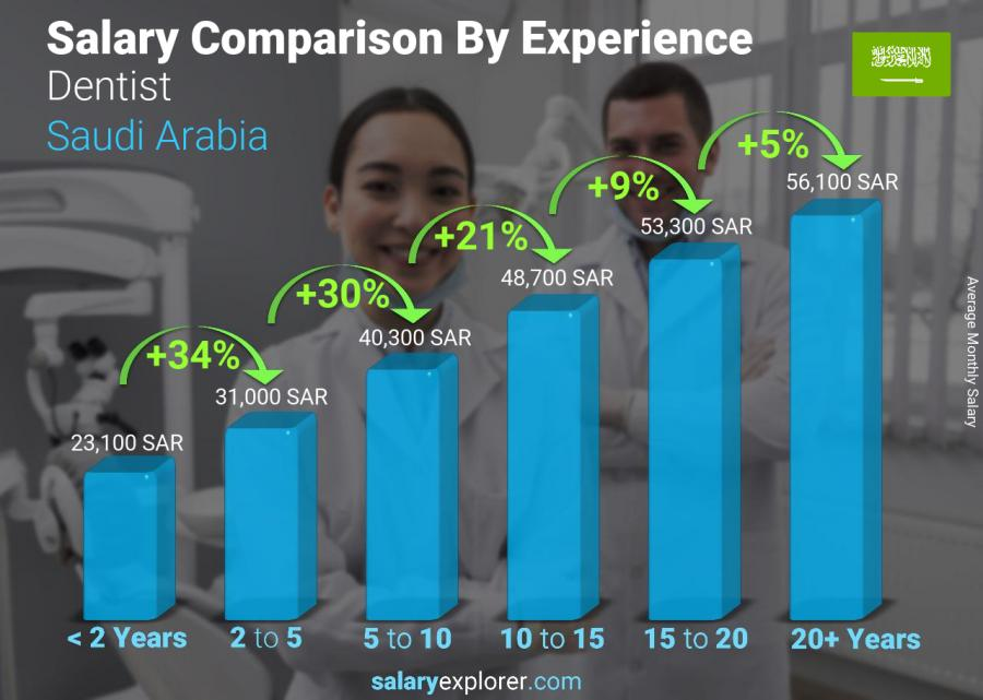 Salary comparison by years of experience monthly Saudi Arabia Dentist