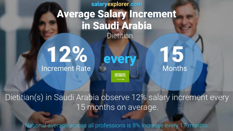 Annual Salary Increment Rate Saudi Arabia Dietitian