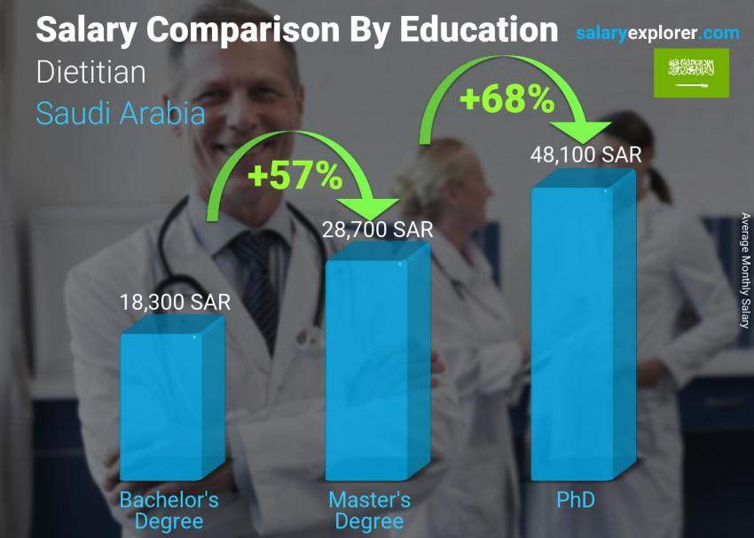 Salary comparison by education level monthly Saudi Arabia Dietitian