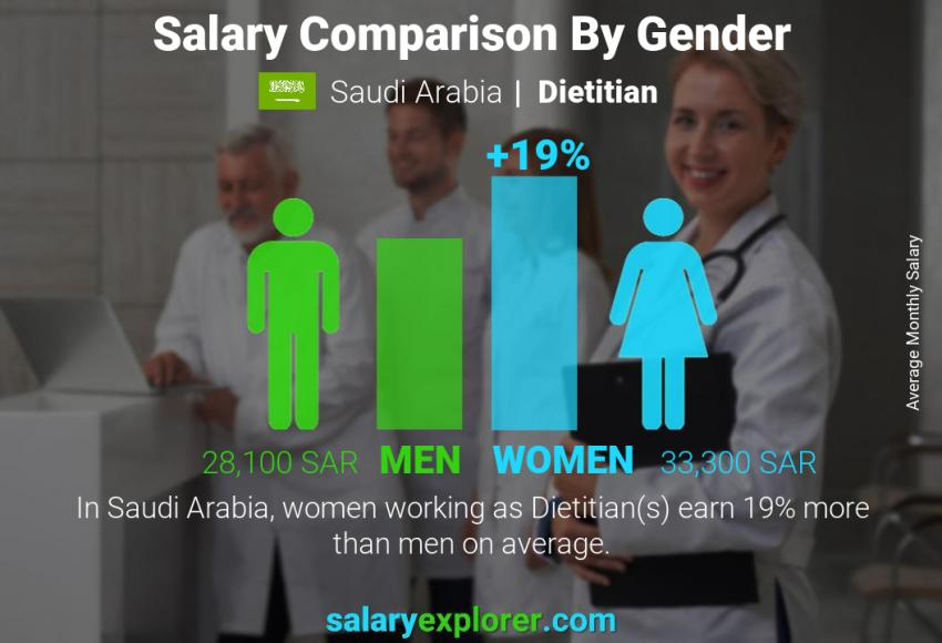 Salary comparison by gender monthly Saudi Arabia Dietitian