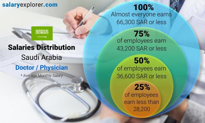 Doctor / Physician Average Salaries in Saudi Arabia 2019