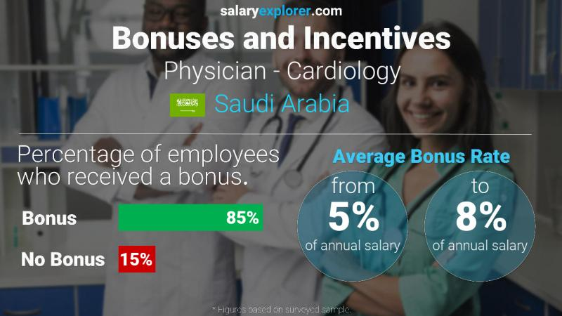 Annual Salary Bonus Rate Saudi Arabia Physician - Cardiology