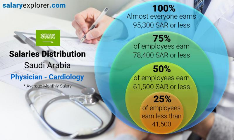 Median and salary distribution monthly Saudi Arabia Physician - Cardiology