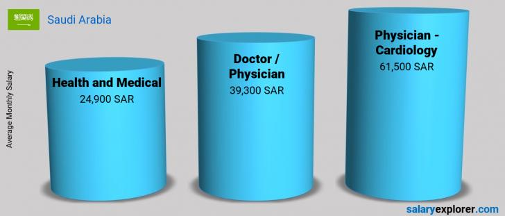 Salary Comparison Between Physician - Cardiology and Health and Medical monthly Saudi Arabia