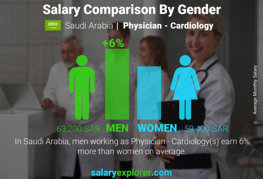 Salary comparison by gender monthly Saudi Arabia Physician - Cardiology